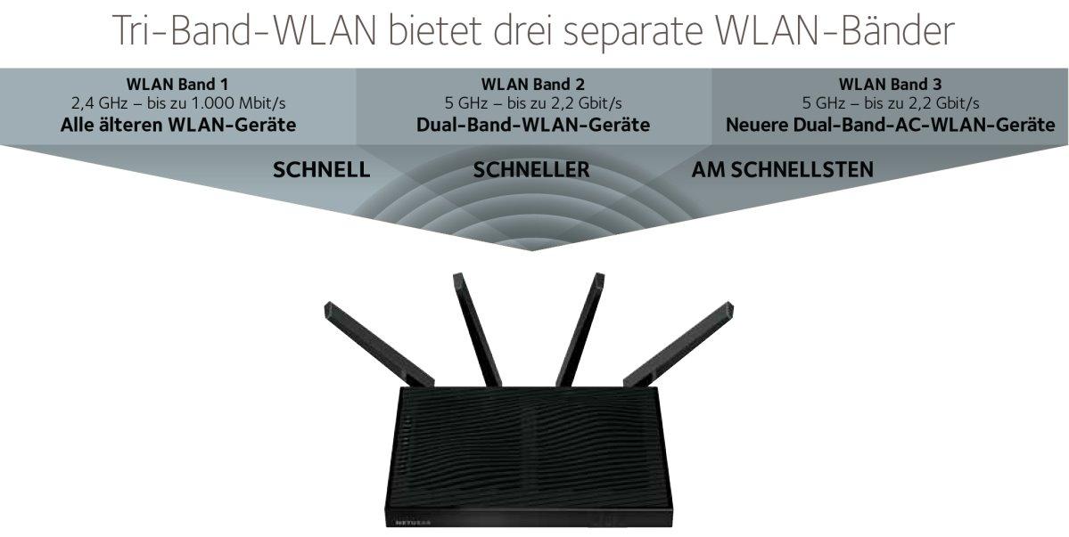 tri-band-wlan-bietet-drei-separate-wlan-baender
