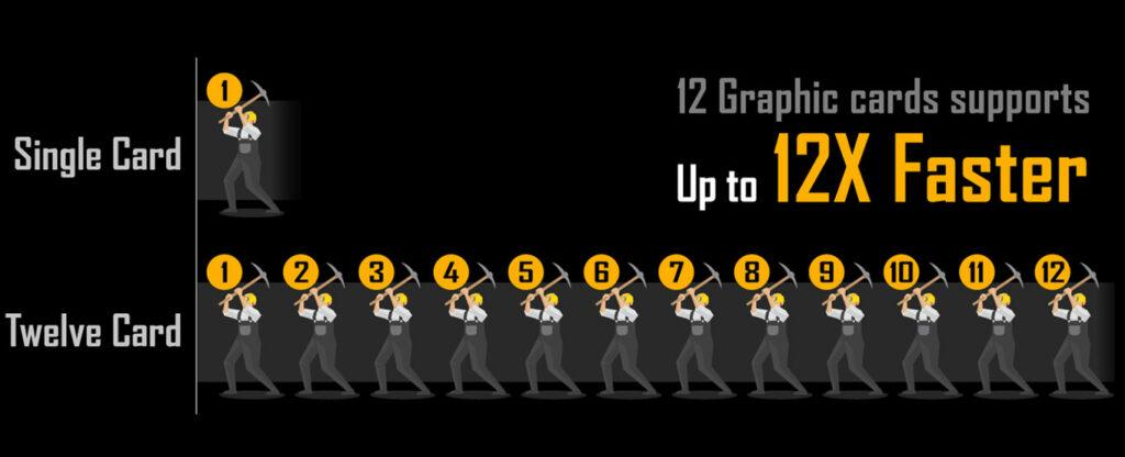 GIGABYTE GA-B250-FinTech – Miningboard für 12 Grafikkarten