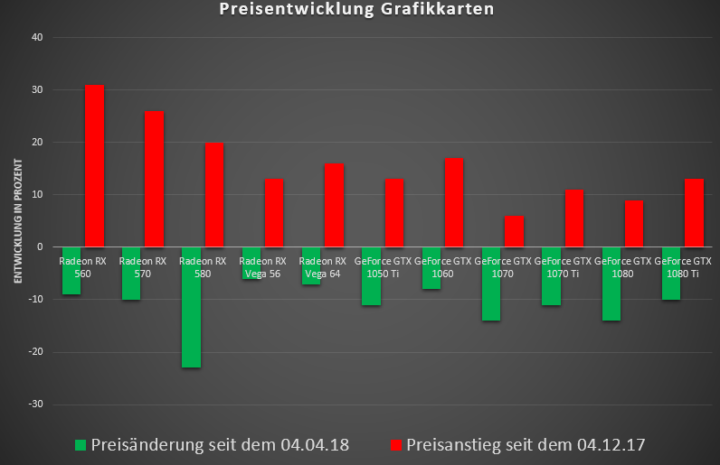 Grafikkartenpreise