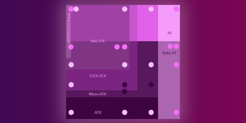 Schraubaufnahmen von ATX, micro-ATX, flex-ATX, mini-ITX und AT, Baby-AT