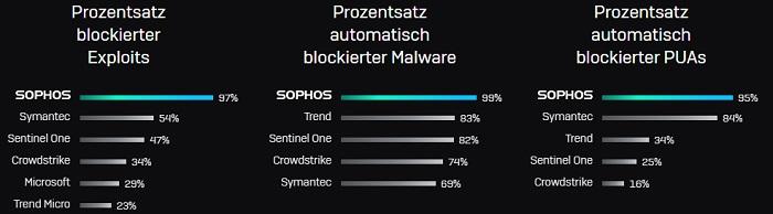 Sophos Intercept X Endpoint